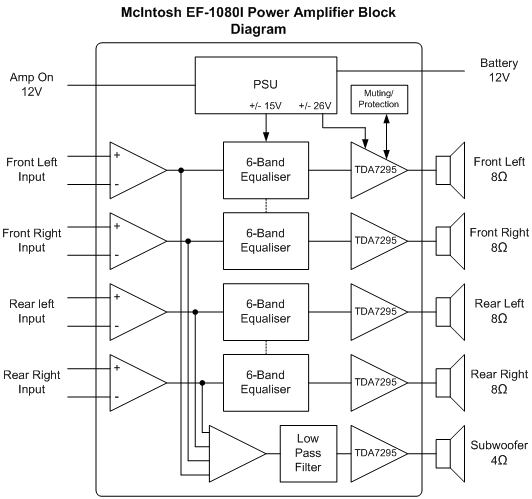 block diagram and description